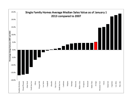 Single Family Homes Average Median Sales Value as of January 1 2013 compared to 2007